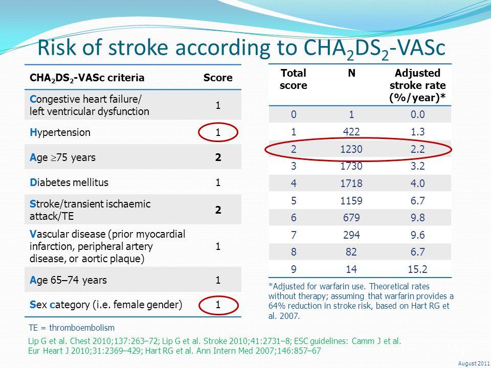 August 2011 Risk of stroke according to CHA 2 DS 2 -VASc CHA 2 DS 2 -VASc criteriaScore Congestive heart failure/ left ventricular dysfunction 1 Hyper