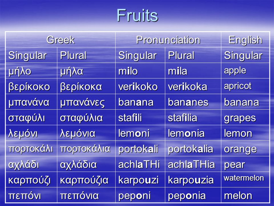 Fruits GreekPronunciationEnglish SingularPluralSingularPluralSingular μήλομήλα milo mila apple βερίκοκοβερίκοκα verikoko verikoka apricot μπανάναμπανά