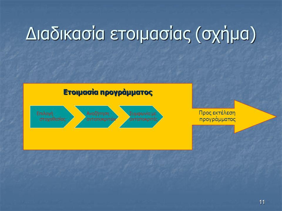 11 Διαδικασία ετοιμασίας (σχήμα) Επιλογή στοχοθεσίας Αναζήτηση ανταποκριτών Συμφωνία με ανταποκριτές Προς εκτέλεση προγράμματος Ετοιμασία προγράμματος