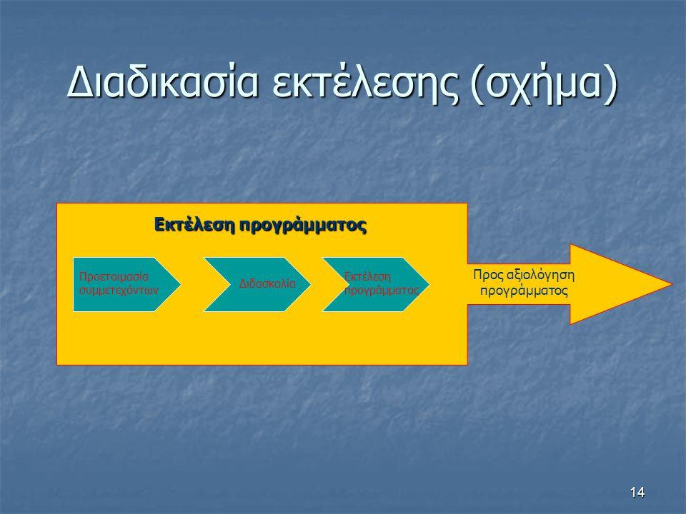 14 Διαδικασία εκτέλεσης (σχήμα) Προετοιμασία συμμετεχόντων Διδασκαλία Εκτέλεση προγράμματος Προς αξιολόγηση προγράμματος Εκτέλεση προγράμματος