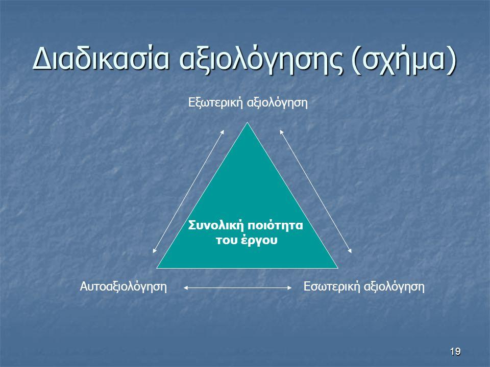 19 Διαδικασία αξιολόγησης (σχήμα) Συνολική ποιότητα του έργου Εξωτερική αξιολόγηση Εσωτερική αξιολόγησηΑυτοαξιολόγηση