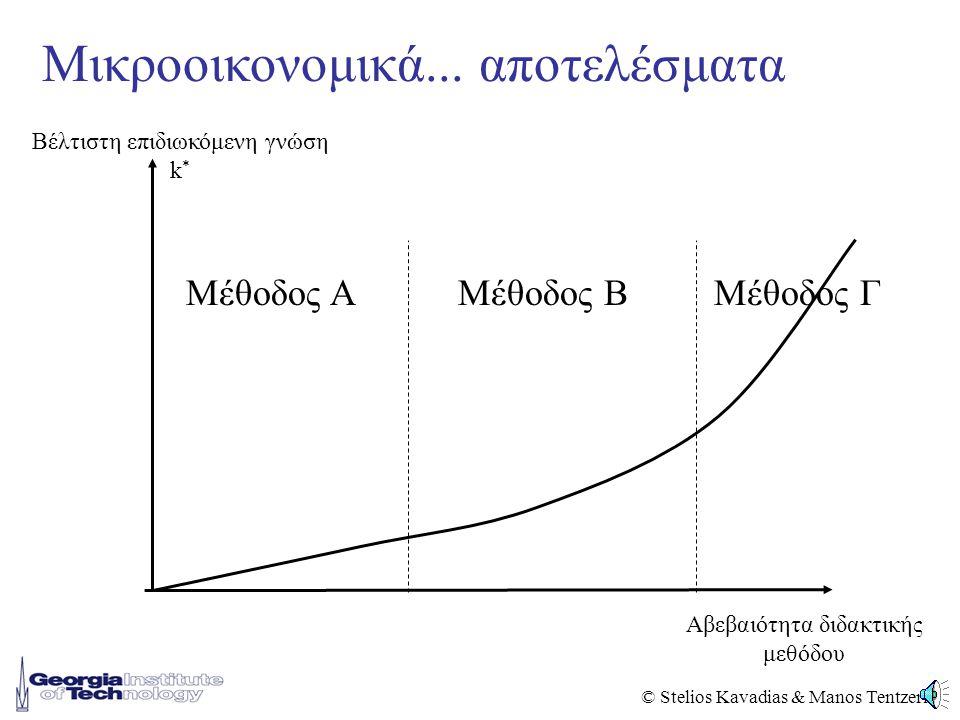 © Stelios Kavadias & Manos Tentzeris Οικονομικό Μοντέλο Max i,k {E κ [P(κ+k 0 )] – c i (k)} Όπου: •k: επιδιωκόμενη γνώση από την επιχείρηση •i: μέθοδος εκπαίδευσης με ή χωρίς χρήση τεχνολογίας •P(.): Παραγωγικότητα επιχείρησης δεδομένου του μέσου γνωστικού επιπέδου του ανθρωπίνου δυναμικού •Ε κ [.]: Αναμενόμενη παραγωγικότητα εξαιτίας της αβεβαιότητας στο εκπαιδευτικό αποτέλεσμα •c i (.): κόστος μεθόδου i