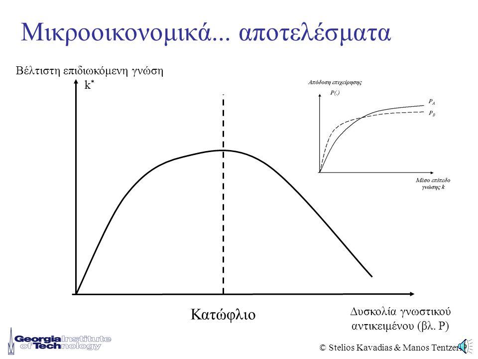 © Stelios Kavadias & Manos Tentzeris Μικροοικονομικά...