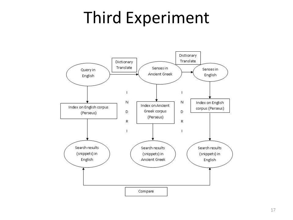 Third Experiment 17