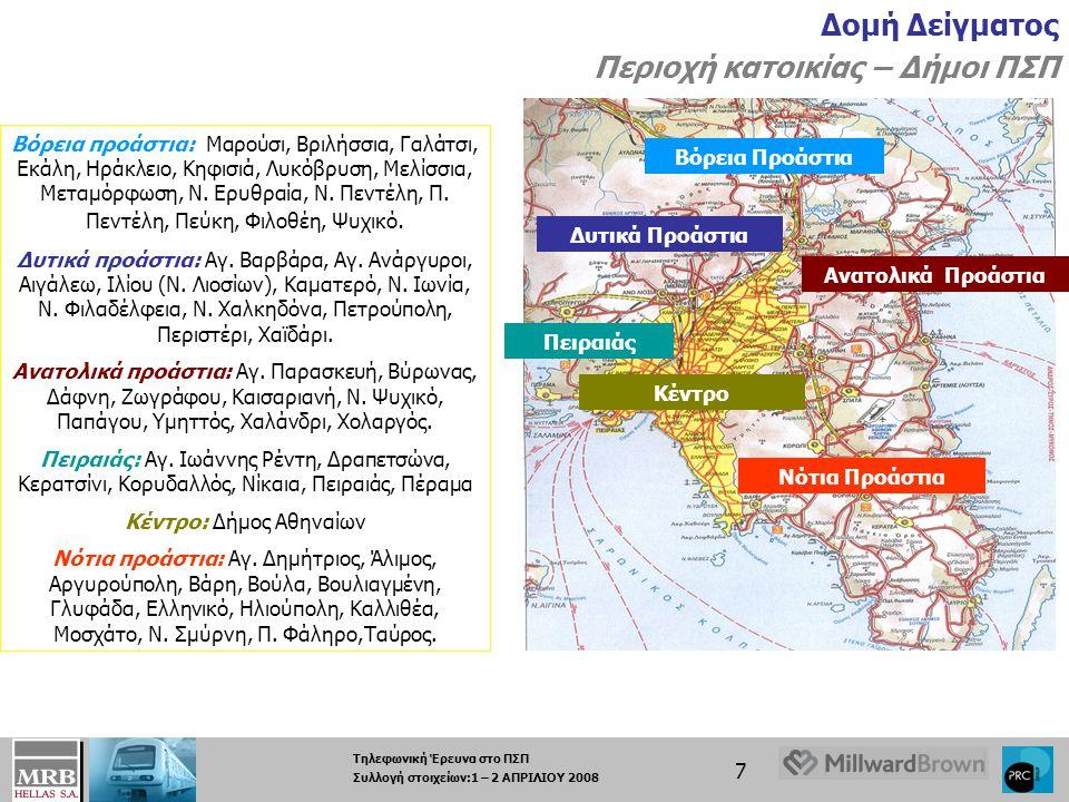 Τηλεφωνική Έρευνα στο ΠΣΠ Συλλογή στοιχείων:1 – 2 ΑΠΡΙΛΙΟΥ 2008 7 Δομή Δείγματος Περιοχή κατοικίας – Δήμοι ΠΣΠ Βόρεια προάστια: Μαρούσι, Βριλήσσια, Γαλάτσι, Εκάλη, Ηράκλειο, Κηφισιά, Λυκόβρυση, Μελίσσια, Μεταμόρφωση, Ν.