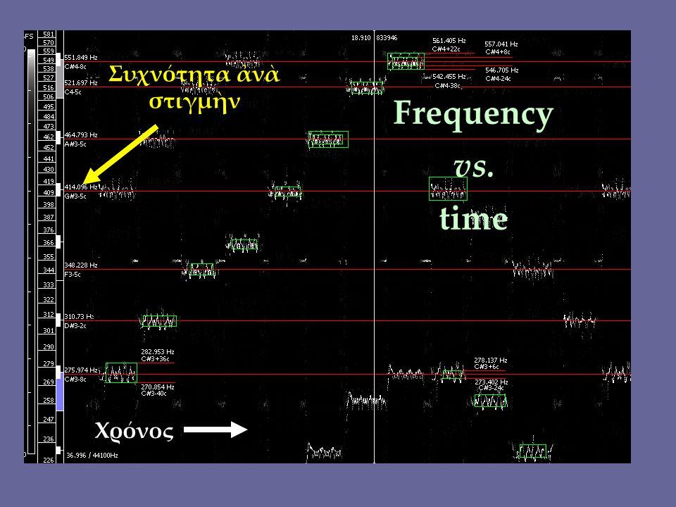 Χρόνος Συχνότητα ἀνὰ στιγμὴν Frequency vs. time