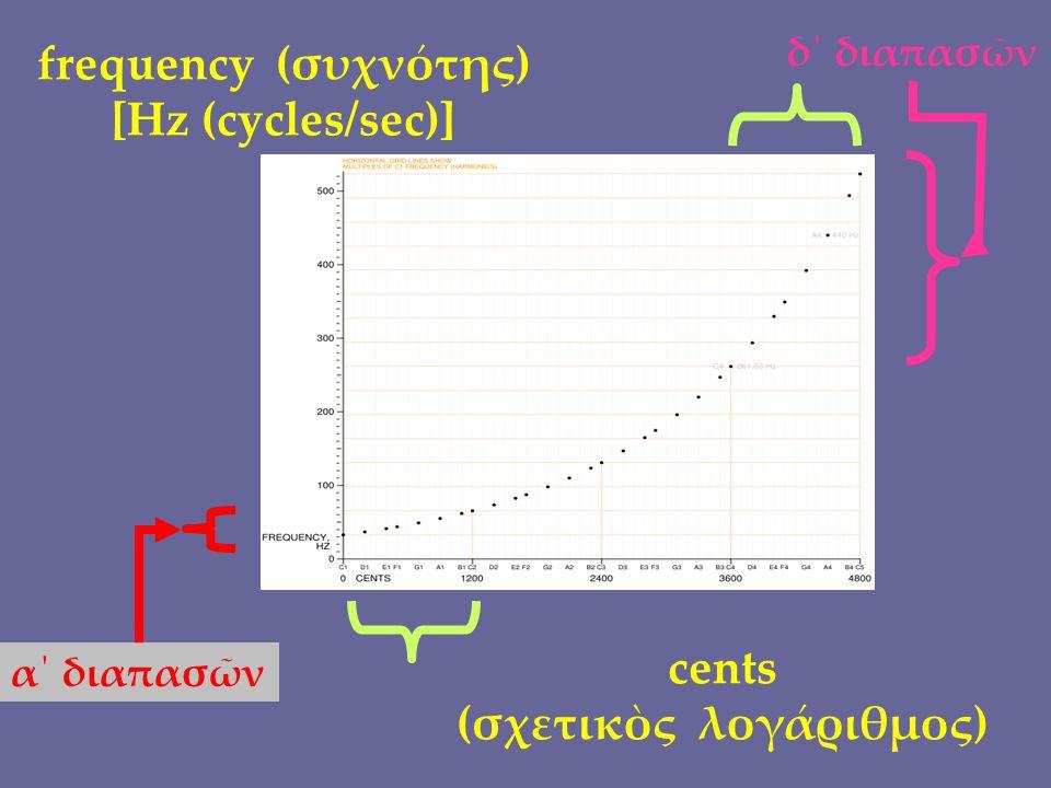 frequency (συχνότης) [Hz (cycles/sec)] α΄ διαπασῶν cents (σχετικὸς λογάριθμος) δ΄ διαπασῶν