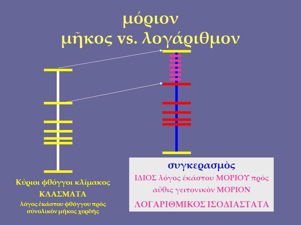 μόριον μῆκος vs.