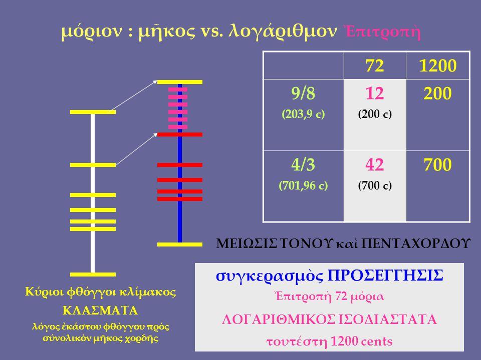 μόριον : μῆκος vs.