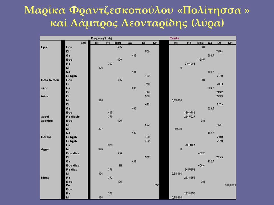 Μαρίκα Φραντζεσκοπούλου «Πολίτησσα » καὶ Λάμπρος Λεονταρίδης (λύρα)