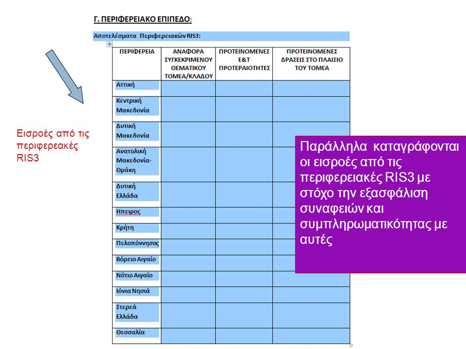 Παράλληλα καταγράφονται οι εισροές από τις περιφερειακές RIS3 με στόχο την εξασφάλιση συναφειών και συμπληρωματικότητας με αυτές Εισροές από τις περιφ