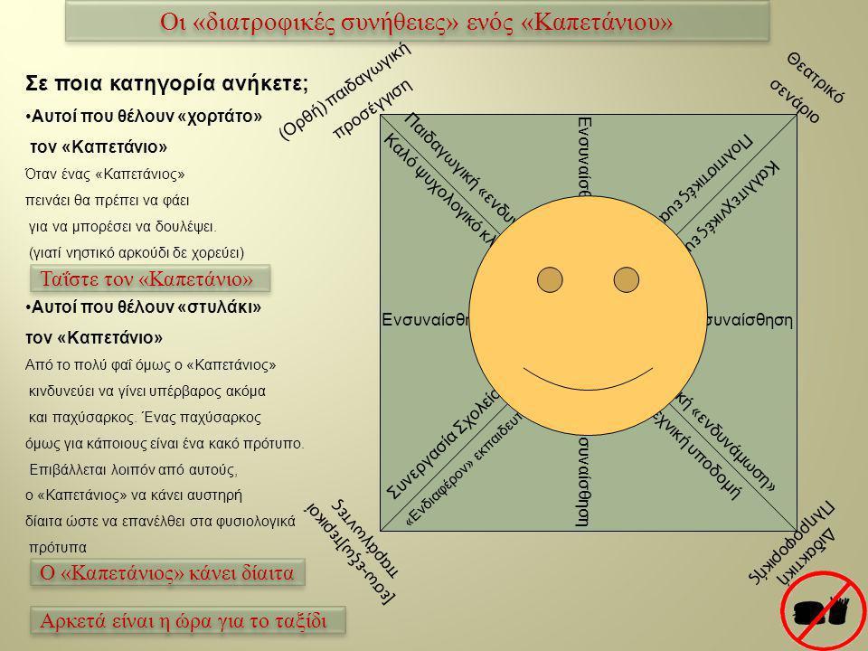(Ορθή) παιδαγωγική προσέγγιση Θεατρικό σενάριο [εσω-εξω]τερικοί παράγωντες Διδακτική Πληροφορικής Καλό ψυχολογικό κλίμα τάξης Παιδαγωγική «ενδυνάμωση» Ενσυναίσθηση Πολιτιστικές ευαισθησίες Καλλιτεχνικές ευαισθησίες Γνωστική «ενδυνάμωση» Υλικοτεχνική υποδομή Συνεργασία Σχολείου κοινωνίας «Ενδιαφέρον» εκπαιδευτικών φορέων Σε ποια κατηγορία ανήκετε; •Αυτοί που θέλουν «χορτάτο» τον «Καπετάνιο» Όταν ένας «Καπετάνιος» πεινάει θα πρέπει να φάει για να μπορέσει να δουλέψει.