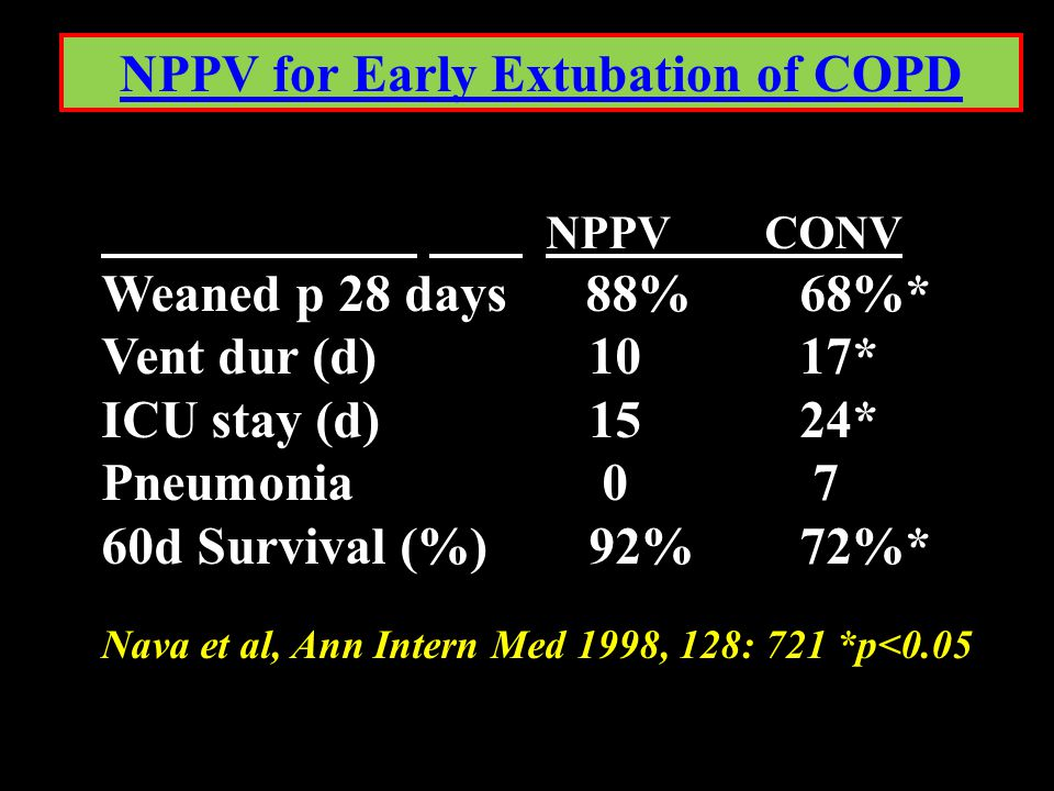 NPPV for Early Extubation of COPD NPPV CONV Weaned p 28 days 88% 68%* Vent dur (d) 10 17* ICU stay (d) 15 24* Pneumonia 0 7 60d Survival (%) 92% 72%*