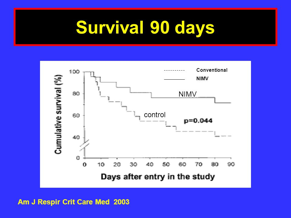 Survival 90 days Am J Respir Crit Care Med 2003 Conventional NIMV control
