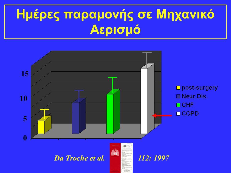 0 5 10 15 Ημέρες παραμονής σε Μηχανικό Αερισμό Da Troche et al. 112: 1997