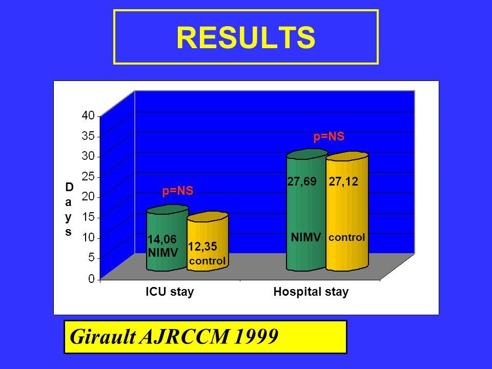 RESULTS ICU stay Hospital stay p=NS DaysDays Girault AJRCCM 1999 NIMV control