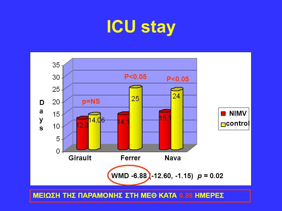 ICU stay NIMV control DaysDays p=NS P<0.05 WMD -6.88 (-12.60, -1.15) p = 0.02 Girault Ferrer Nava ΜΕΙΩΣΗ ΤΗΣ ΠΑΡΑΜΟΝΗΣ ΣΤΗ ΜΕΘ ΚΑΤΑ 6.88 ΗΜΕΡΕΣ