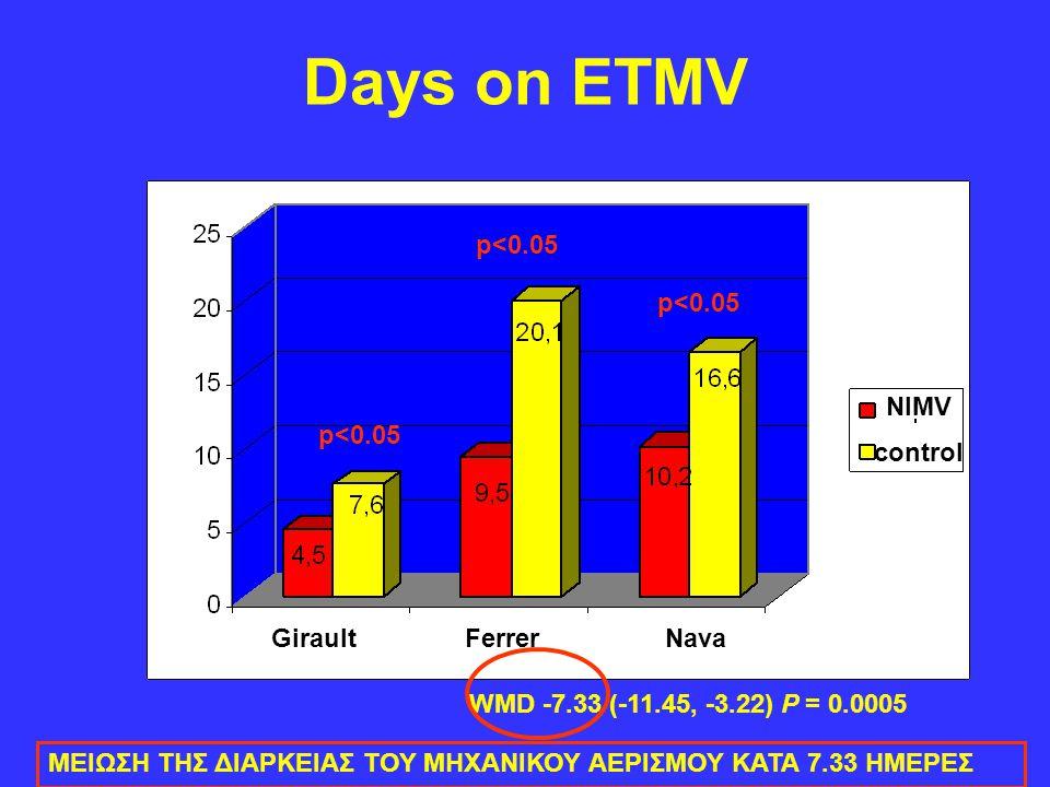 Days on ETMV NIMV control p<0.05 WMD -7.33 (-11.45, -3.22) P = 0.0005 Girault Ferrer Nava ΜΕΙΩΣΗ ΤΗΣ ΔΙΑΡΚΕΙΑΣ ΤΟΥ ΜΗΧΑΝΙΚΟΥ ΑΕΡΙΣΜΟΥ ΚΑΤΑ 7.33 ΗΜΕΡΕΣ