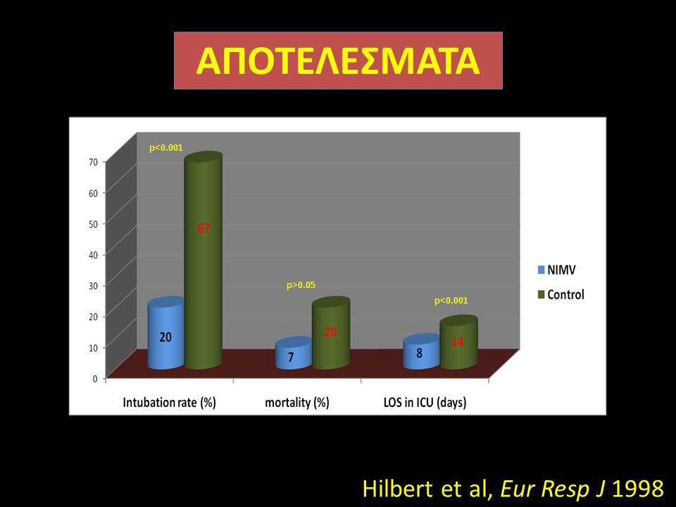 Hilbert et al, Eur Resp J 1998 ΑΠΟΤΕΛΕΣΜΑΤΑ p<0.001 p>0.05 p<0.001