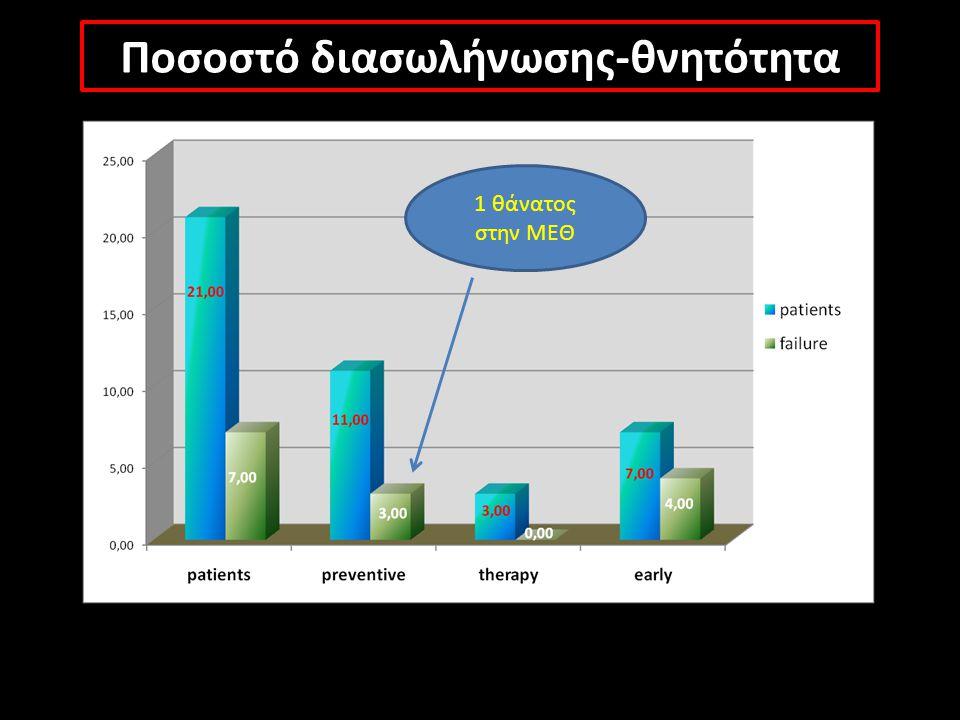 Ποσοστό διασωλήνωσης-θνητότητα 1 θάνατος στην ΜΕΘ
