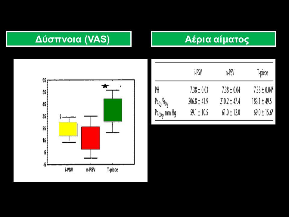 Δύσπνοια (VAS) Αέρια αίματος