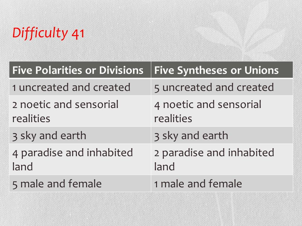 Difficulty 41 Five Polarities or DivisionsFive Syntheses or Unions 1 uncreated and created5 uncreated and created 2 noetic and sensorial realities 4 noetic and sensorial realities 3 sky and earth 4 paradise and inhabited land 2 paradise and inhabited land 5 male and female1 male and female