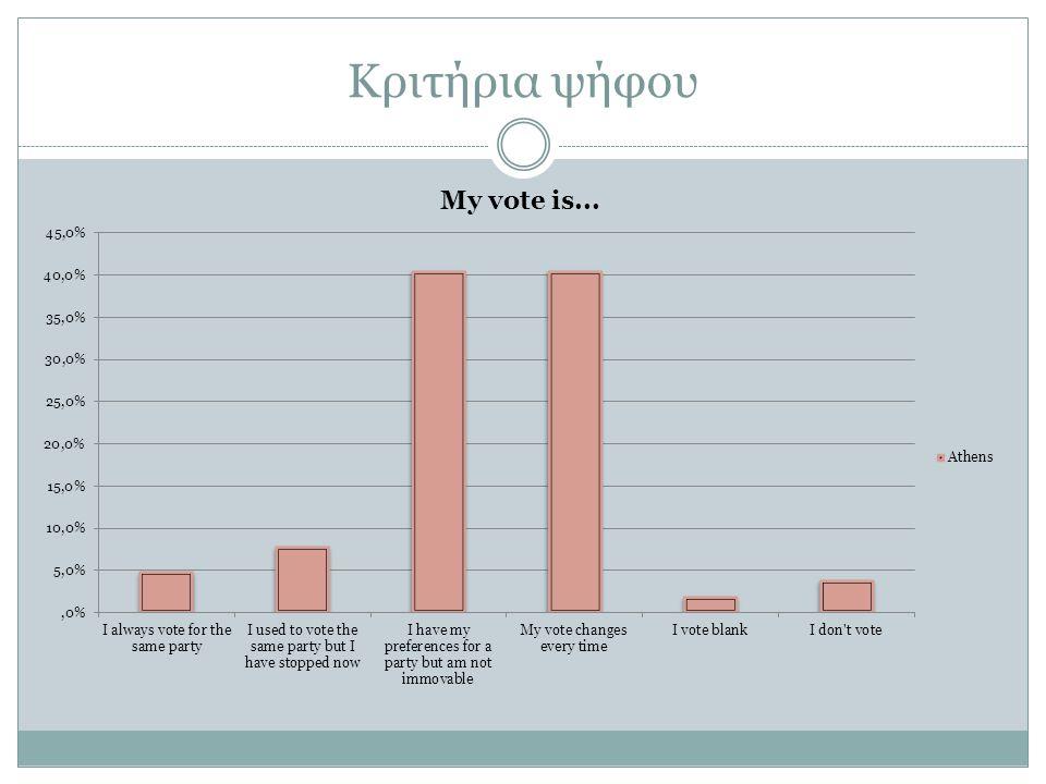 Κριτήρια ψήφου