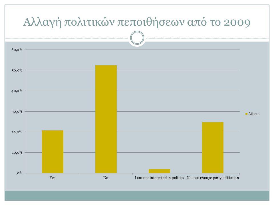 Αλλαγή πολιτικών πεποιθήσεων από το 2009