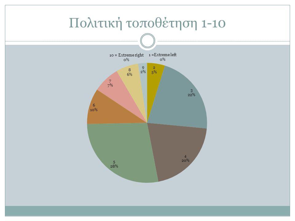 Πολιτική τοποθέτηση 1-10
