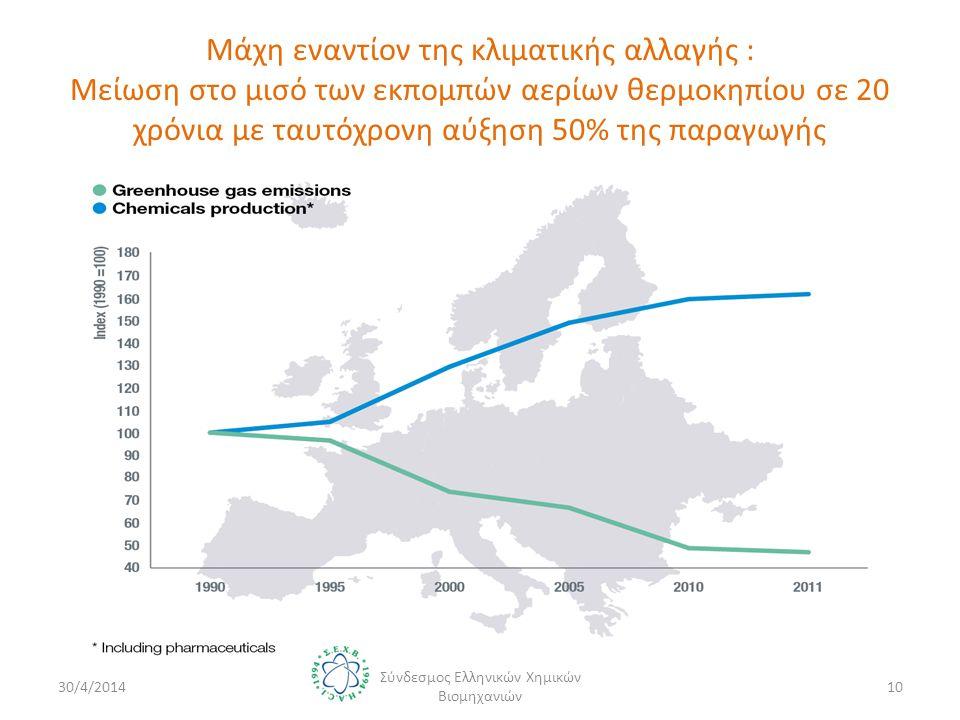 Μάχη εναντίον της κλιματικής αλλαγής : Μείωση στο μισό των εκπομπών αερίων θερμοκηπίου σε 20 χρόνια με ταυτόχρονη αύξηση 50% της παραγωγής 30/4/201410 Σύνδεσμος Ελληνικών Χημικών Βιομηχανιών
