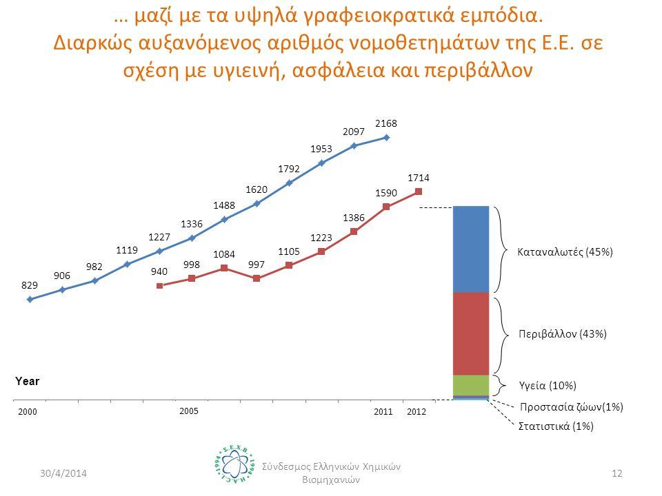 … μαζί με τα υψηλά γραφειοκρατικά εμπόδια. Διαρκώς αυξανόμενος αριθμός νομοθετημάτων της Ε.Ε.