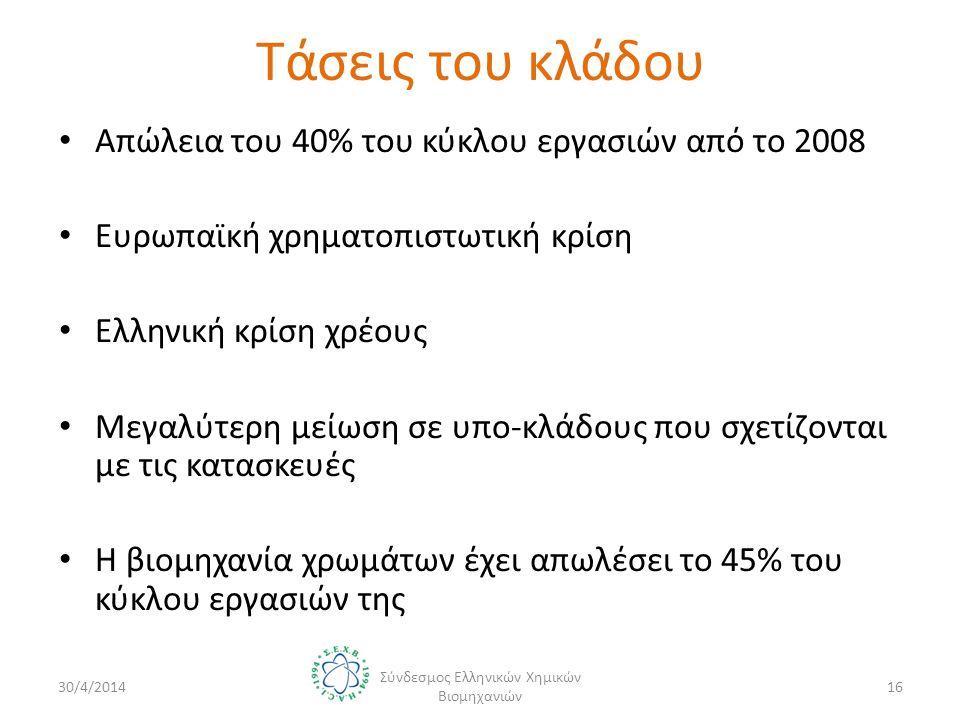 • Απώλεια του 40% του κύκλου εργασιών από το 2008 • Ευρωπαϊκή χρηματοπιστωτική κρίση • Ελληνική κρίση χρέους • Μεγαλύτερη μείωση σε υπο-κλάδους που σχετίζονται με τις κατασκευές • Η βιομηχανία χρωμάτων έχει απωλέσει το 45% του κύκλου εργασιών της 30/4/2014 Σύνδεσμος Ελληνικών Χημικών Βιομηχανιών 16 Τάσεις του κλάδου