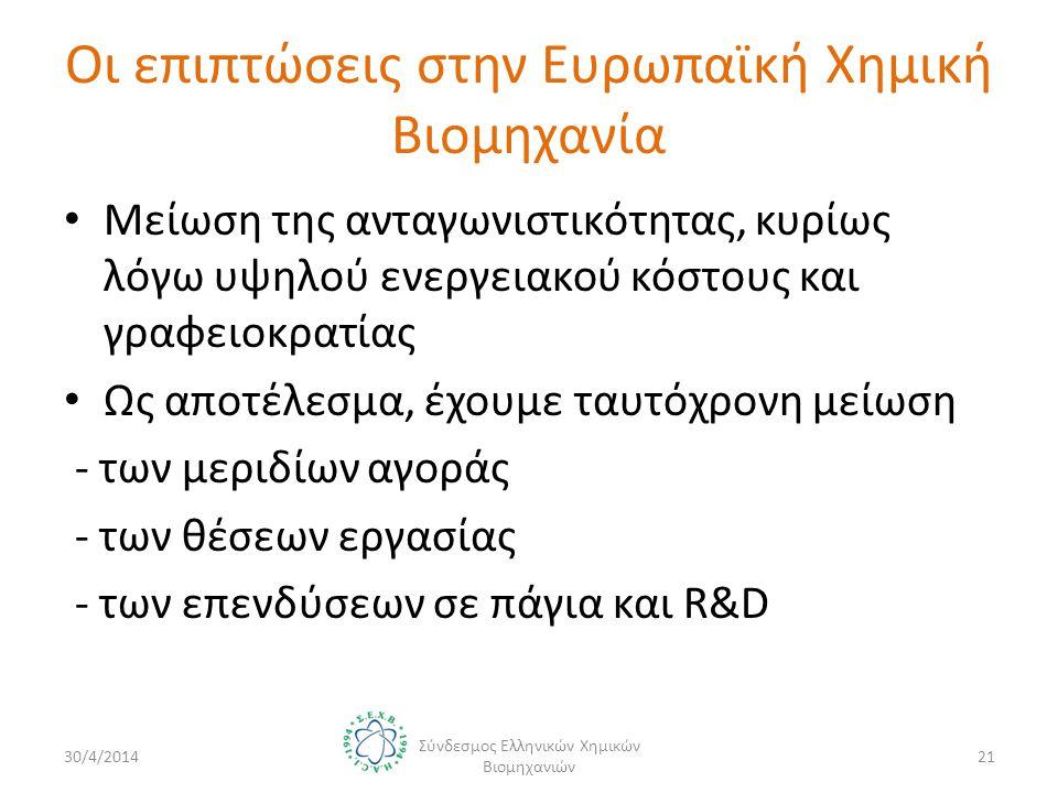 Οι επιπτώσεις στην Ευρωπαϊκή Χημική Βιομηχανία • Μείωση της ανταγωνιστικότητας, κυρίως λόγω υψηλού ενεργειακού κόστους και γραφειοκρατίας • Ως αποτέλεσμα, έχουμε ταυτόχρονη μείωση - των μεριδίων αγοράς - των θέσεων εργασίας - των επενδύσεων σε πάγια και R&D 30/4/2014 Σύνδεσμος Ελληνικών Χημικών Βιομηχανιών 21