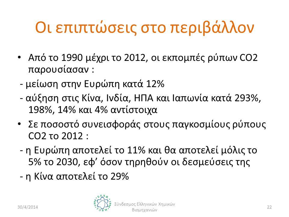 Οι επιπτώσεις στο περιβάλλον • Από το 1990 μέχρι το 2012, οι εκπομπές ρύπων CO2 παρουσίασαν : - μείωση στην Ευρώπη κατά 12% - αύξηση στις Κίνα, Ινδία, ΗΠΑ και Ιαπωνία κατά 293%, 198%, 14% και 4% αντίστοιχα • Σε ποσοστό συνεισφοράς στους παγκοσμίους ρύπους CO2 το 2012 : - η Ευρώπη αποτελεί το 11% και θα αποτελεί μόλις το 5% το 2030, εφ' όσον τηρηθούν οι δεσμεύσεις της - η Κίνα αποτελεί το 29% 30/4/2014 Σύνδεσμος Ελληνικών Χημικών Βιομηχανιών 22