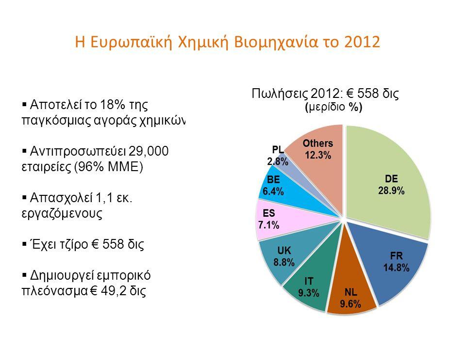 Αποτελεί το 18% της παγκόσμιας αγοράς χημικών  Αντιπροσωπεύει 29,000 εταιρείες (96% ΜΜΕ)  Απασχολεί 1,1 εκ.
