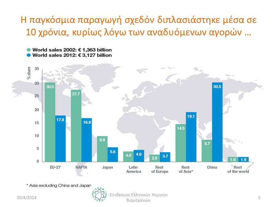 Η παγκόσμια παραγωγή σχεδόν διπλασιάστηκε μέσα σε 10 χρόνια, κυρίως λόγω των αναδυόμενων αγορών … 30/4/20145 Σύνδεσμος Ελληνικών Χημικών Βιομηχανιών