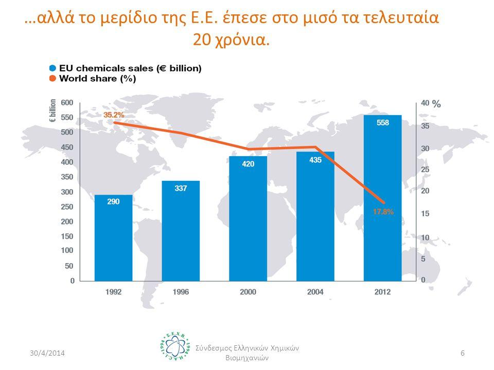 …αλλά το μερίδιο της Ε.Ε. έπεσε στο μισό τα τελευταία 20 χρόνια.
