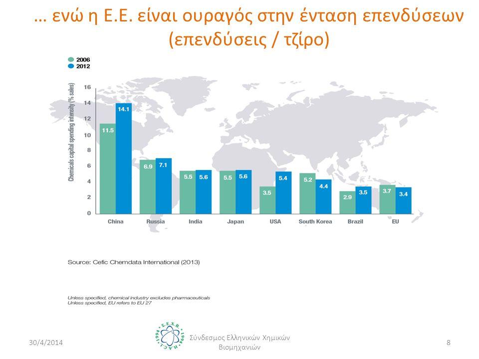β/ Η Χημική Βιομηχανία στην Ευρώπη 30/4/2014 Σύνδεσμος Ελληνικών Χημικών Βιομηχανιών 9