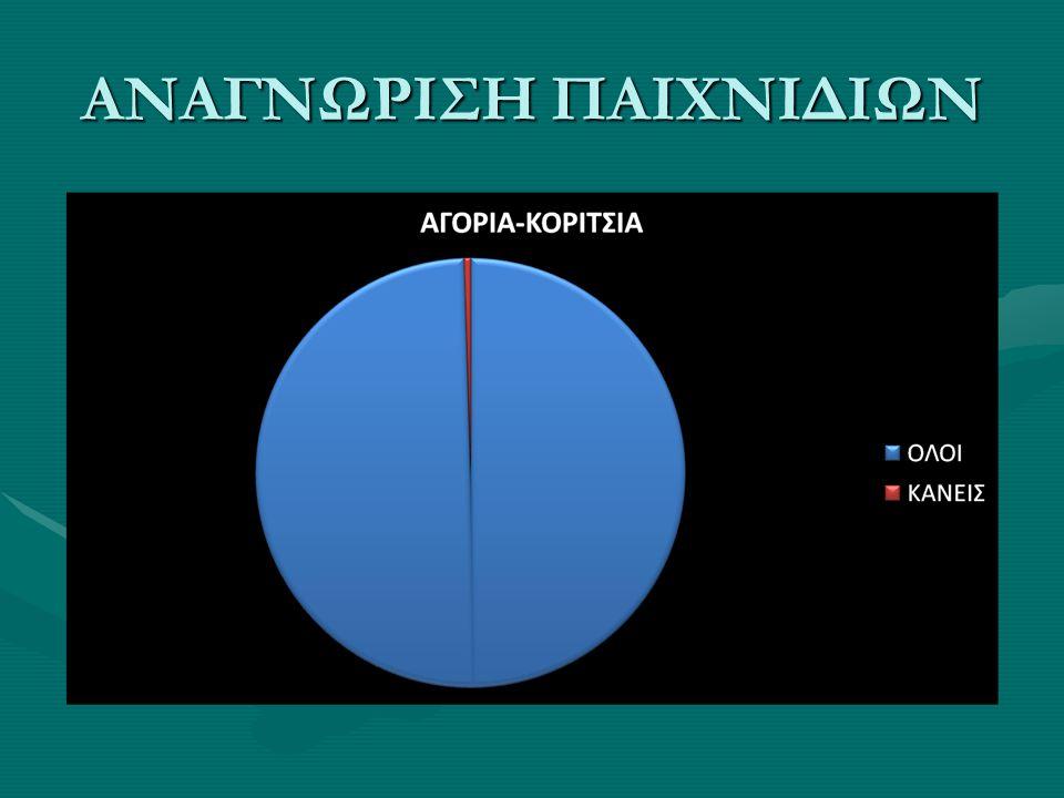ΑΝΑΓΝΩΡΙΣΗ ΠΑΙΧΝΙΔΙΩΝ