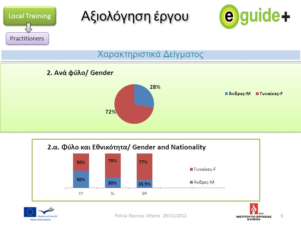 Αξιολόγηση έργου Χαρακτηριστικά Δείγματος Local Training 7 Practitioners Polina Stavrou Athens 29/11/2012