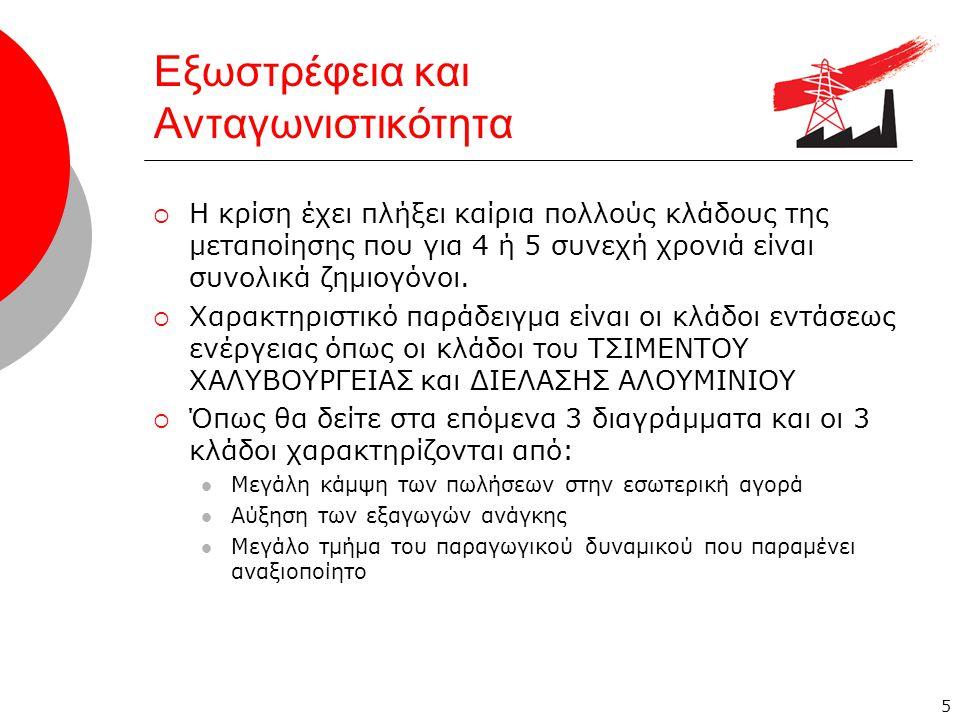 6 Εξωστρέφεια και Ανταγωνιστικότητα H περίπτωση της Τσιμεντοβιομηχανίας Πηγή: Στοιχεία εγχώριας αγοράς 7,8-9,1 4,5-5,5 2,5-2,8