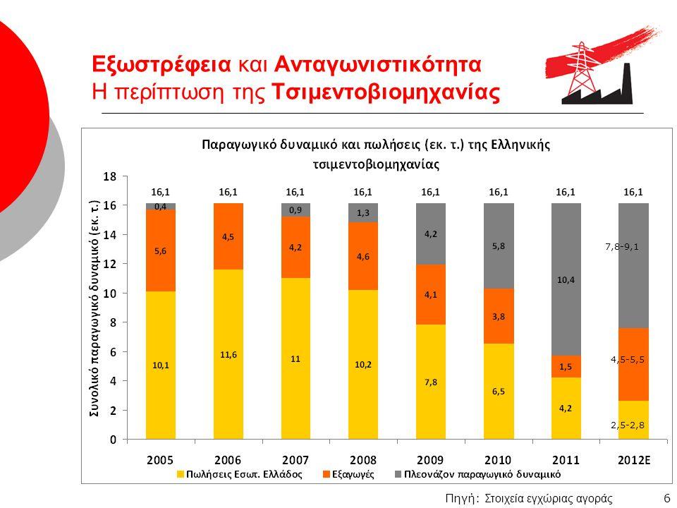 7 Εξωστρέφεια και Ανταγωνιστικότητα Η περίπτωση της Χαλυβουργίας Πηγή: ENXE Μείωση άμεσα απασχολούμενων στον κλάδο κατά 32% την ίδια περίοδο