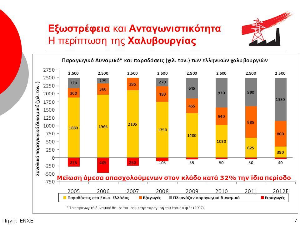 8 Εξωστρέφεια και Ανταγωνιστικότητα Η περίπτωση της Διέλασης Αλουμινίου Πηγή: Ελληνική Ένωση Αλουμινίου Η μείωση της απασχόλησης στον κλάδο ξεπέρασε το 40% στην περίοδο