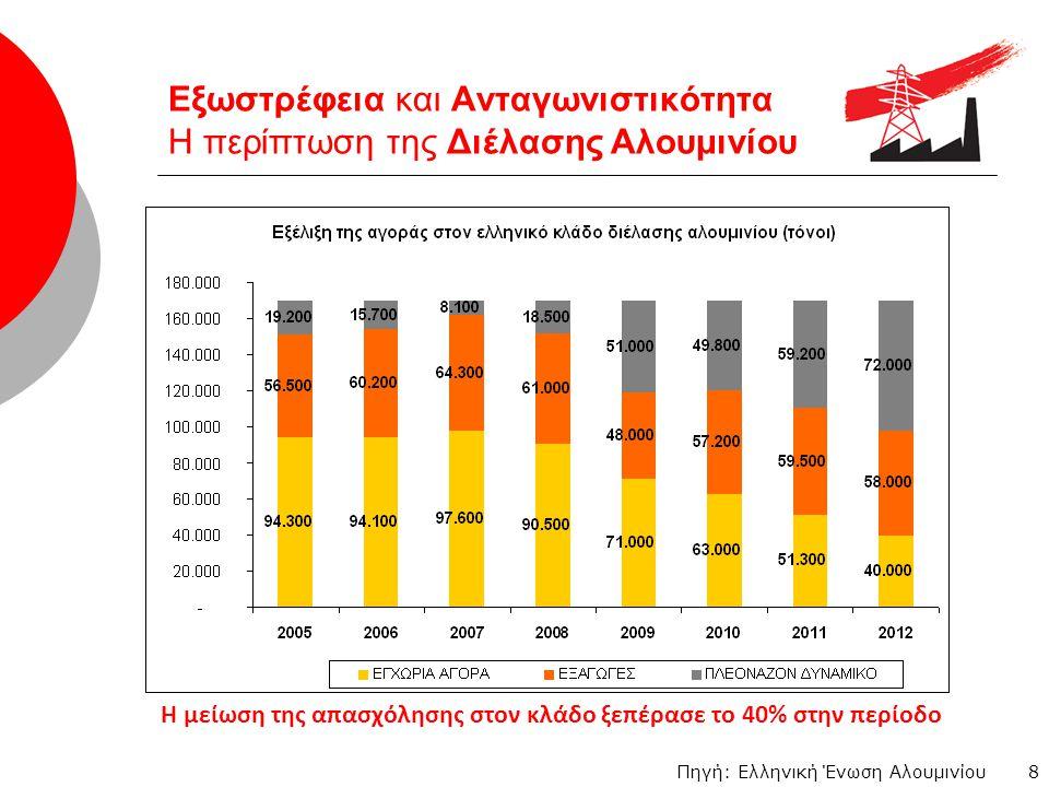 19 Φορολόγηση φυσικού αερίου - Ο ΕΦΚ αποτελεί το 10% του τελικού κόστους του φυσικού αερίου.