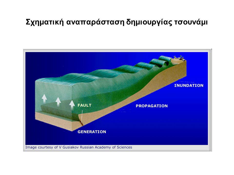 Σχηματική αναπαράσταση δημιουργίας τσουνάμι