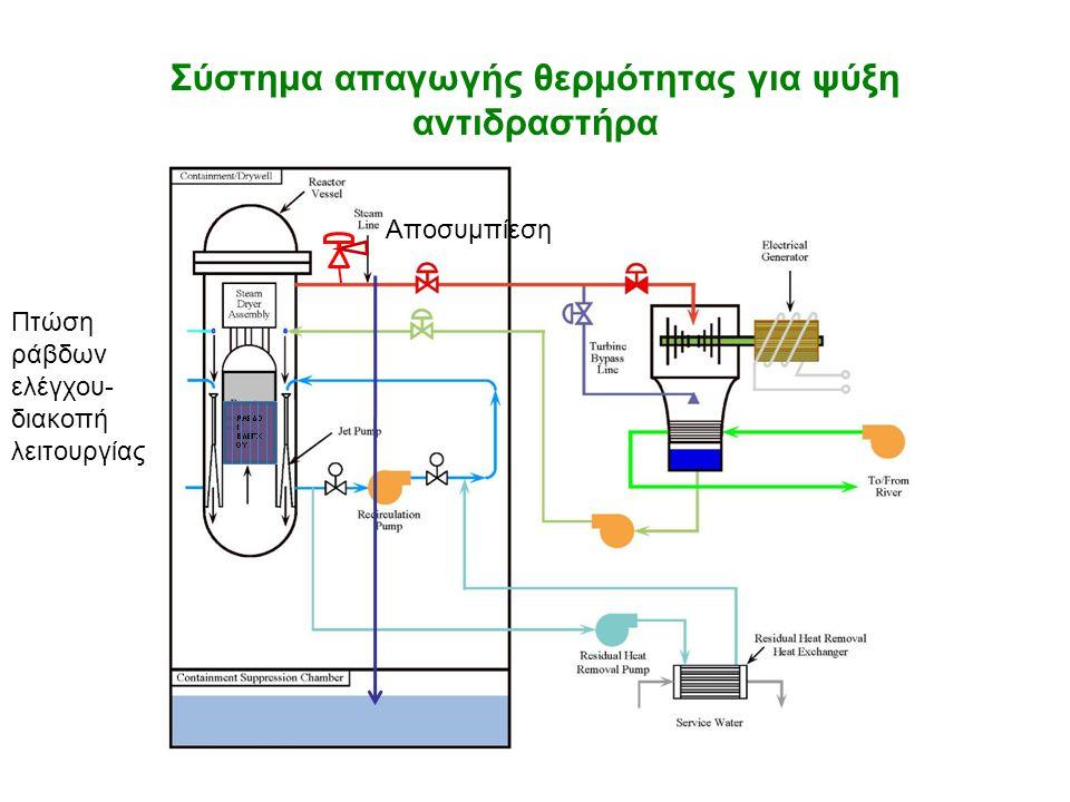 Σύστημα απαγωγής θερμότητας για ψύξη αντιδραστήρα Αποσυμπίεση Πτώση ράβδων ελέγχου- διακοπή λειτουργίας