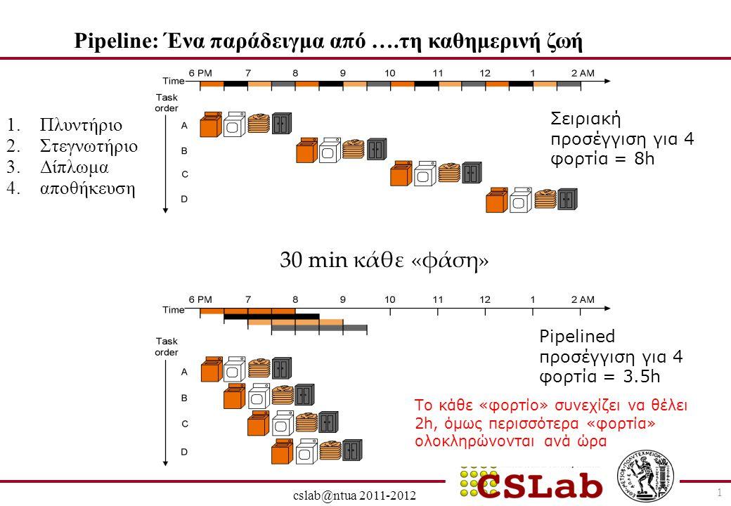 28/6/2014 cslab@ntua 2011-2012 52 Kίνδυνοι δεδομένων (data hazards) και αναπόφευκτες καθυστερήσεις (stalls) εξ'αιτίας τους Όταν η εντολή που κάνει write είναι R-TYPE, τότε το αποτέλεσμα είναι έτοιμο στην φάση EX (έξοδος ALU) και αποθηκέυεται, στο τέλος του κύκλου, στον EX/MEM καταχωρητή.