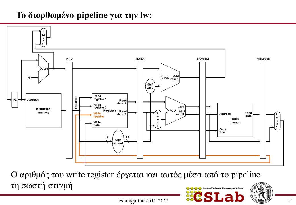 28/6/2014 cslab@ntua 2011-2012 17 To διορθωμένο pipeline για την lw: O αριθμός του write register έρχεται και αυτός μέσα από το pipeline τη σωστή στιγ