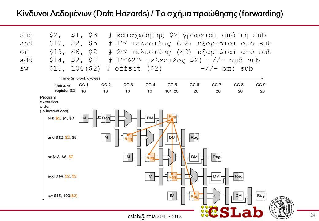 28/6/2014 cslab@ntua 2011-2012 24 Κίνδυνοι Δεδομένων (Data Hazards) / Το σχήμα προώθησης (forwarding) sub $2, $1, $3# καταχωρητής $2 γράφεται από τη s
