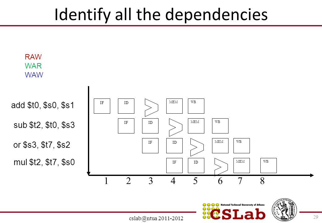 28/6/2014 cslab@ntua 2011-2012 Identify all the dependencies 29 IF ID IF ID MEM 1 2 3 4 5 6 7 8 MEM WB IF ID IF ID WB MEM WB add $t0, $s0, $s1 sub $t2